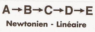 newtonien - linéaire