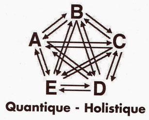 quantique-holistique